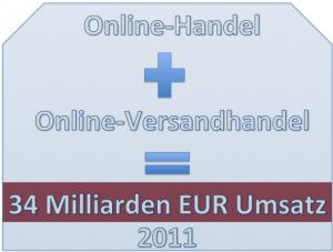 Ecommerce-Umsatz 2011 -bvh