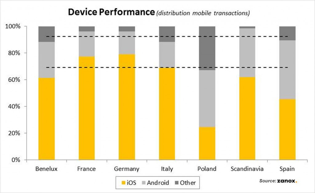 Mobile Devices nach Ländern