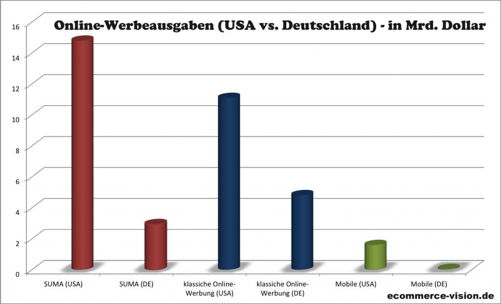Online-Werbemarkt Deutschland vs USA