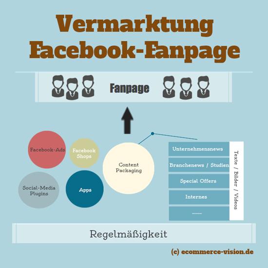 Vermarktung Facebook Fanpage
