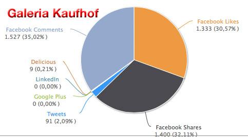 social-signals-kaufhof