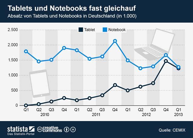 infografik_1161_Absatz_von_Tablets_und_Notebooks_in_Deutschland_n Kopie