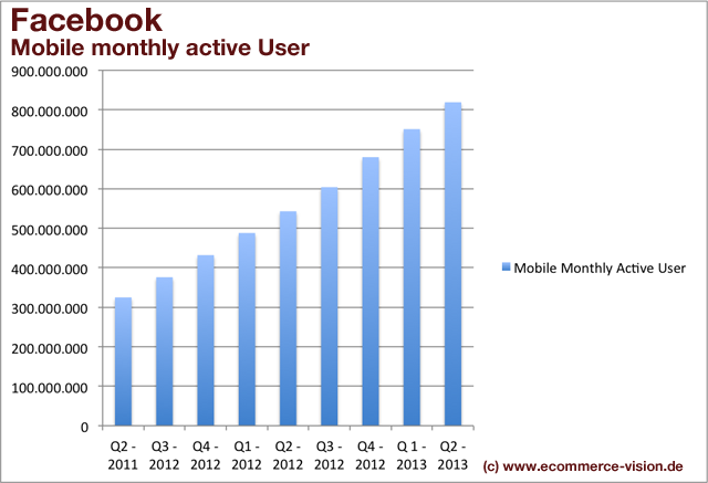 Facebook-Quartalszahlen-mobile-active-user