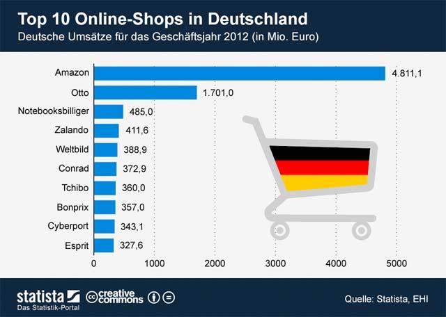 Top 10 Online Shops Deutschland Ecommerce Visionde