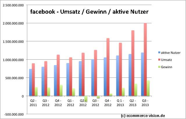 Facebook-umsatz-q-2013