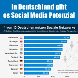 social-network-potenzial