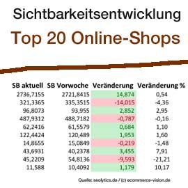 Top 20 Online-Shops – Sichtbarkeitsentwicklung (KW 52/2013)