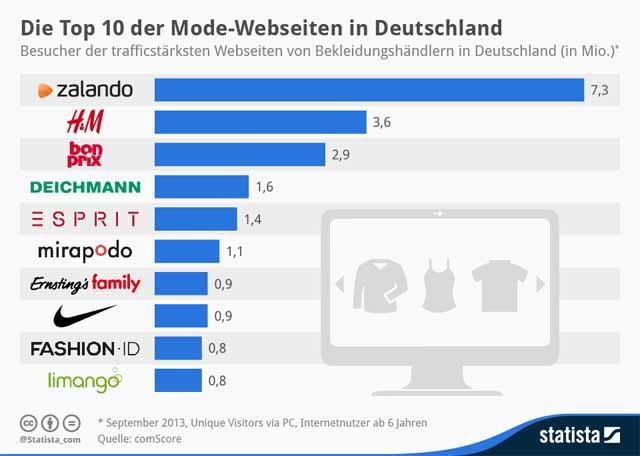 top 10 modewebseiten in deutschland. Black Bedroom Furniture Sets. Home Design Ideas