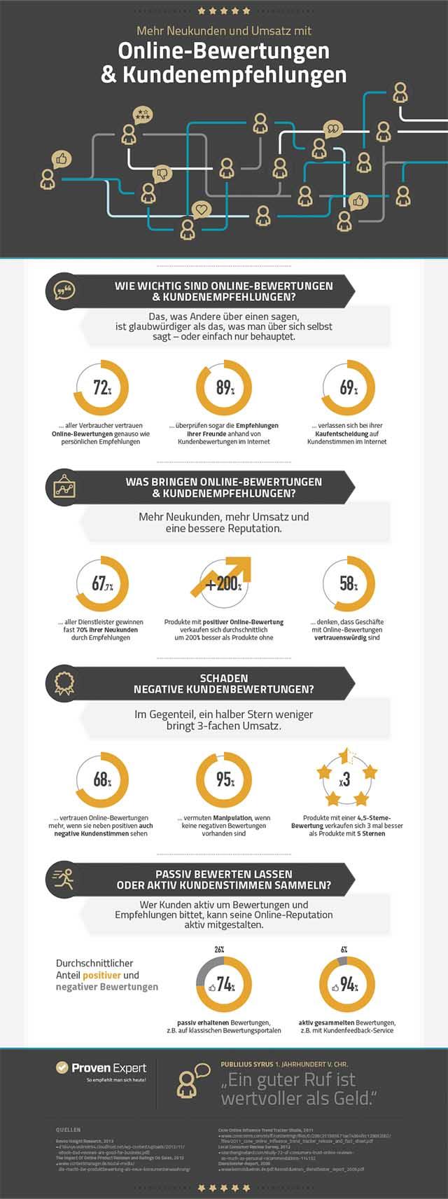 bewertungen-infografik