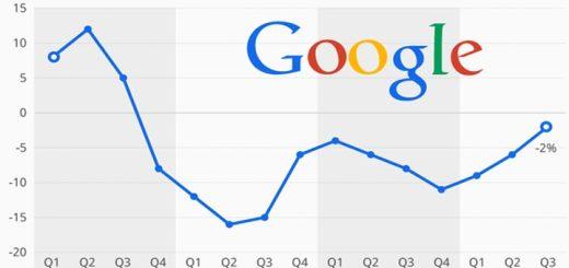 google-sinkende-werbung-thb