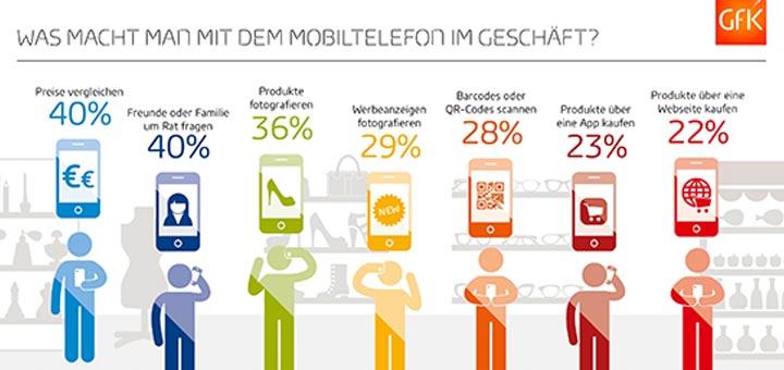 GfK-Studie: Smartphones sind wichtige Einkaufsbegleiter