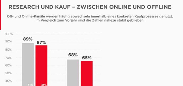 Kaufverhalten: Online suchen – offline kaufen, oder umgekehrt?