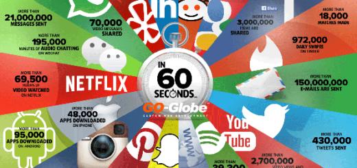60-sekunden-internet