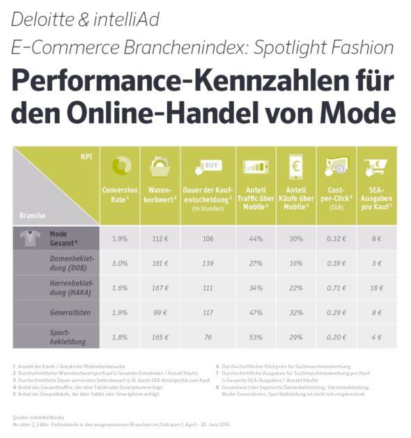 Mobile Einkäufe legen bei Online-Fashion stark zu