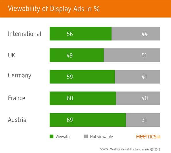 Viewability Benchmarks: Europa tritt bei der Sichtbarkeitsrate von Display-Werbung auf der Stelle