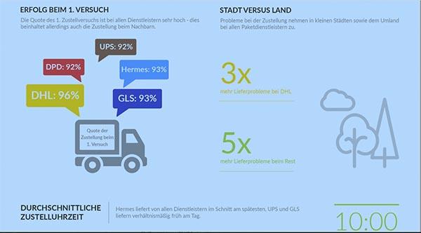 Paketdienstleister im Test – die Ergebnisse!