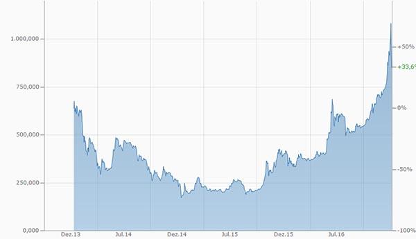 Bitcoinkurs der letzten 3 Jahre