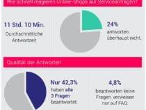 Servicequalität deutscher Online-Shops verbesserungswürdig