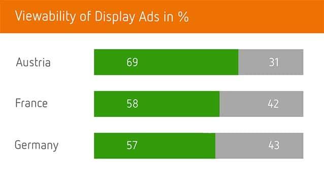 Viewability Benchmarks: Sichtbarkeitsraten für Display- und Video Werbung im Aufwind