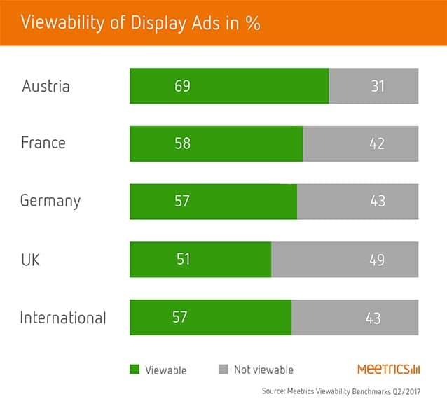 Viewability von Videowerbung