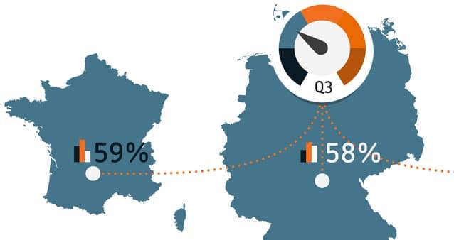Sichtbarkeitsraten für digitale Ads steigen zweites Quartal in Folge