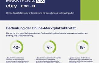Onlinemarktplatz ist für 42 Prozent der Marktplatzhändler mit stationärem Geschäft bereits Hauptabsatzkanal