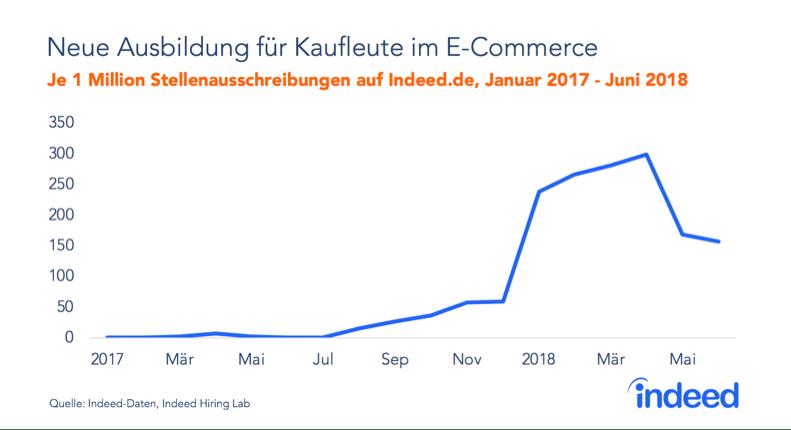 Ecommerce Kaiufmann